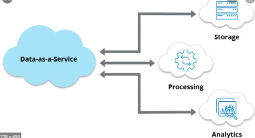 Data as a Service diagram