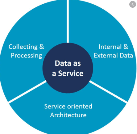Data as a Service workflow